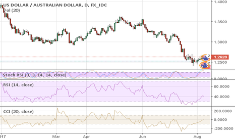 USDAUD: Aussie Selloff Will be Unstoppable