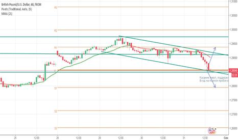 GBPUSD: GBP/USD Торговля от тренда на откате
