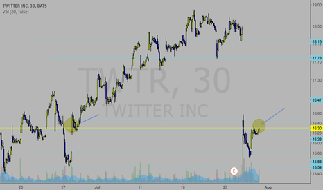 TWTR: I think it might actually do some consolidation and move up