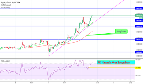 XRPBTC: XRPBTC Price Analysis For Day Trading