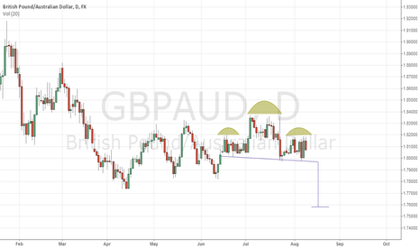 GBPAUD: gbpaud short  idea