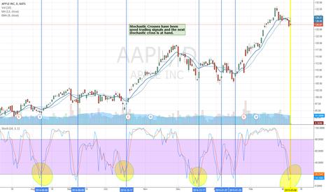 AAPL: AAPL buy signal is near
