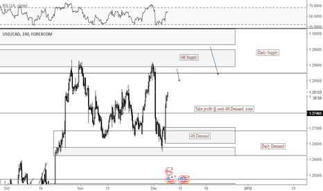 USDCAD: S&D