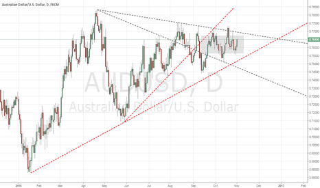 AUDUSD: W45 tight 100pips range for many days now
