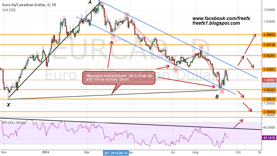 HOW TO TRADE EURCAD
