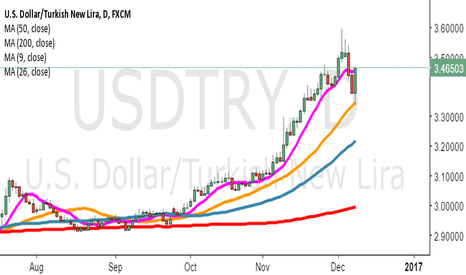 USDTRY: 26 mav support worked. now to the 9 mav...