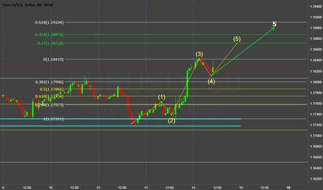 EURUSD: eur/usd ((forecast)) euro search for the 5 wave of Elliott waves