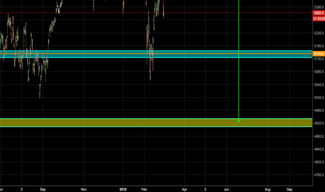 CAC40: SHORT ON CAC40!