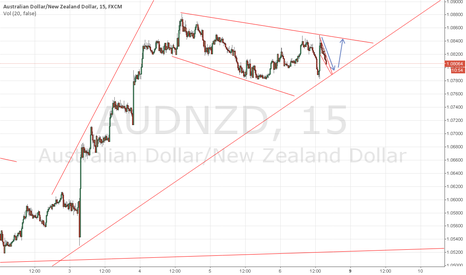 AUDNZD: Forex:Aud/nzd first  short to 5:45, and then long