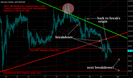 BTCUSD: Great manipulators business
