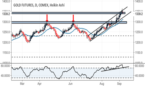 GC1!: Retrace to channel bottom