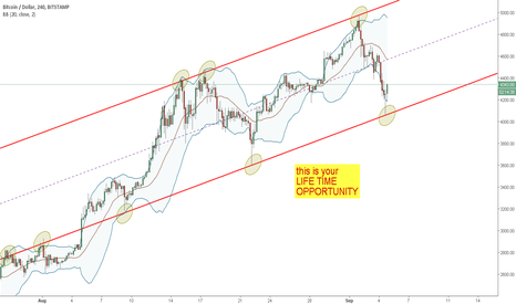 BTCUSD: This is your LIFE TIME OPPORTUNITY