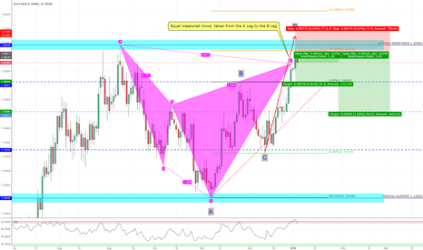 EURUSD: Bearish Cypher Formation on the Daily