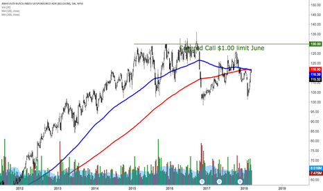 BUD: Another covered call plan on BUD