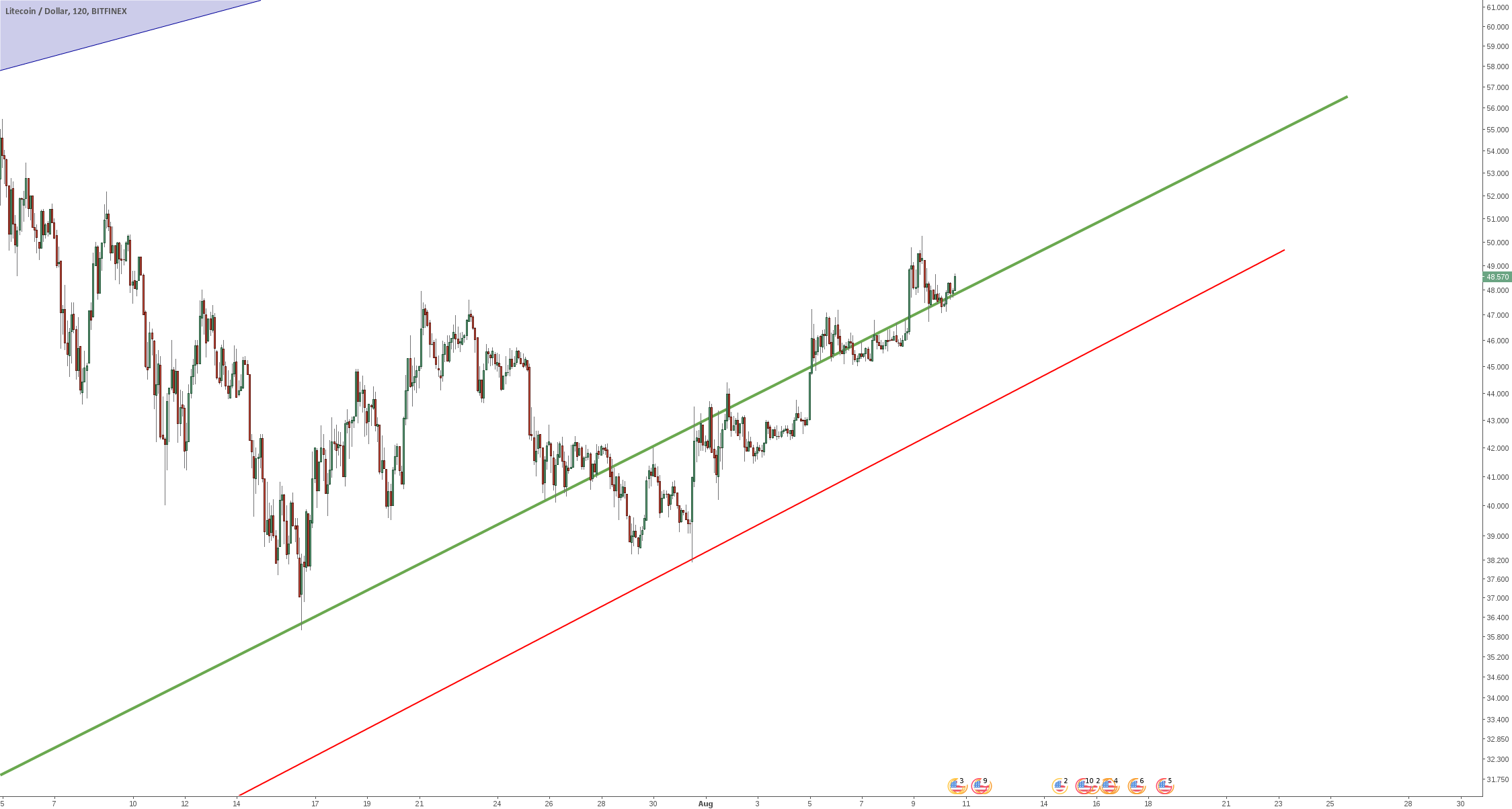 Litecoin - well over green line