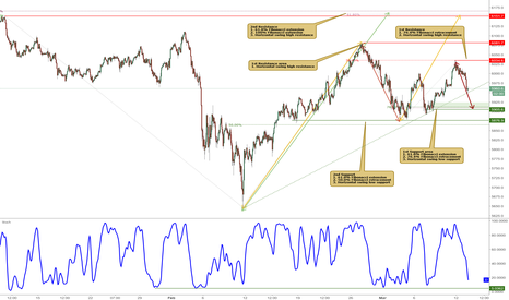 AU200AUD: ASX approaching support, potential for a bounce!