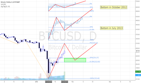 BTCUSD: Repeat the correction of past years.