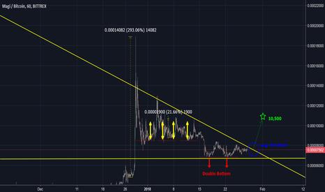 XMGBTC: Magi XMG BTC Forecast - Huge Potential