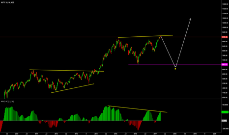 NIFTY: Nifty in Monthly Corrective Structure