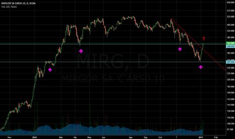MIRG: MIRG Mirgor linea de tendencia, soportes y resistencias