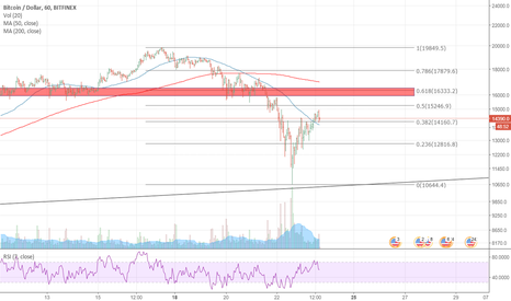 BTCUSD: BTC Facing strong resistance on the $16000 around zone