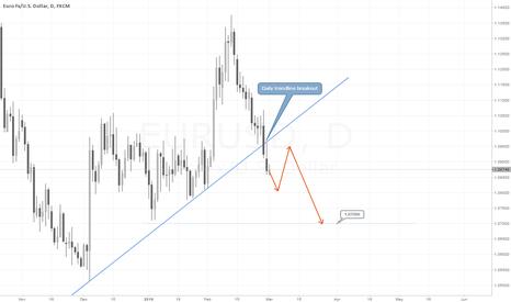 EURUSD: EURUSD daily trendline breakout. Bearish target 1.0700