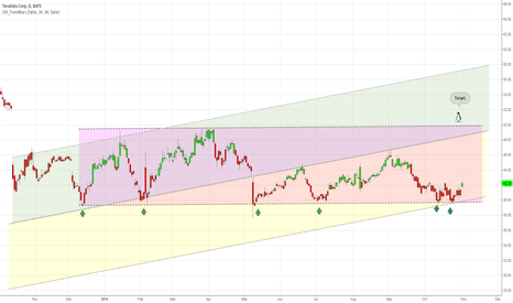 TDC: This trend line provides a strong support.