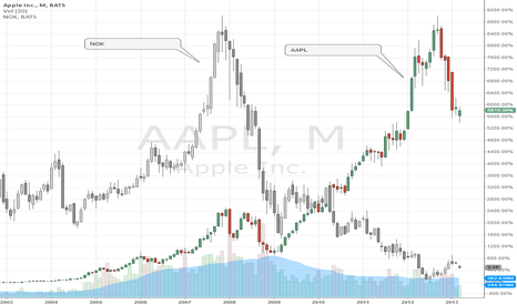 """AAPL: """"Apple's getting the Nokia treatment"""""""
