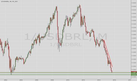1/USDBRL: Brazilian Real on potential reversal?