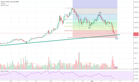 BTCUSD: BTC is becoming oversold