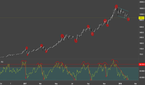BTCUSD: RSI double top at 80 predicts correction - BTCUSD