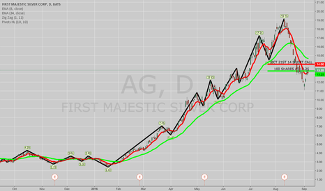 AG: OPENING: AG COVERED CALL