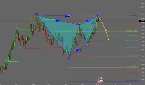 EURUSD: EUR/USD bearish Gartley-Muster