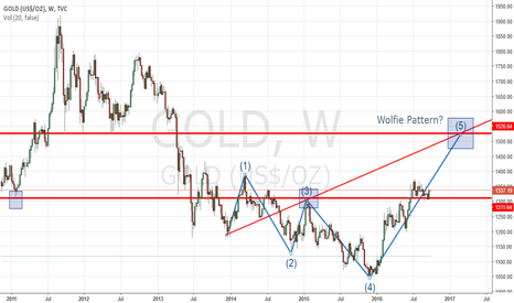 GOLD: wolfewave in GOLD?!!!