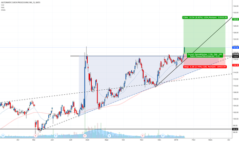 ADP: The breakout look good