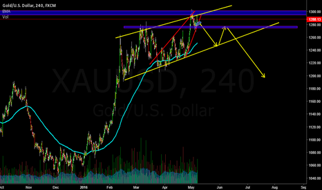 XAUUSD: POTENTIAL STAGE FOR SHORT POSITION
