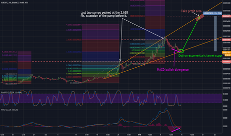 SUBBTC: Substratum (SUB) going for a new run: Possible 200% opportunity