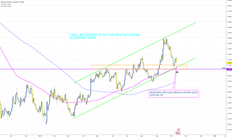 GBPUSD: GBPUSD Retest of last strong support