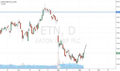 ETN: ETN - Inverted HnS