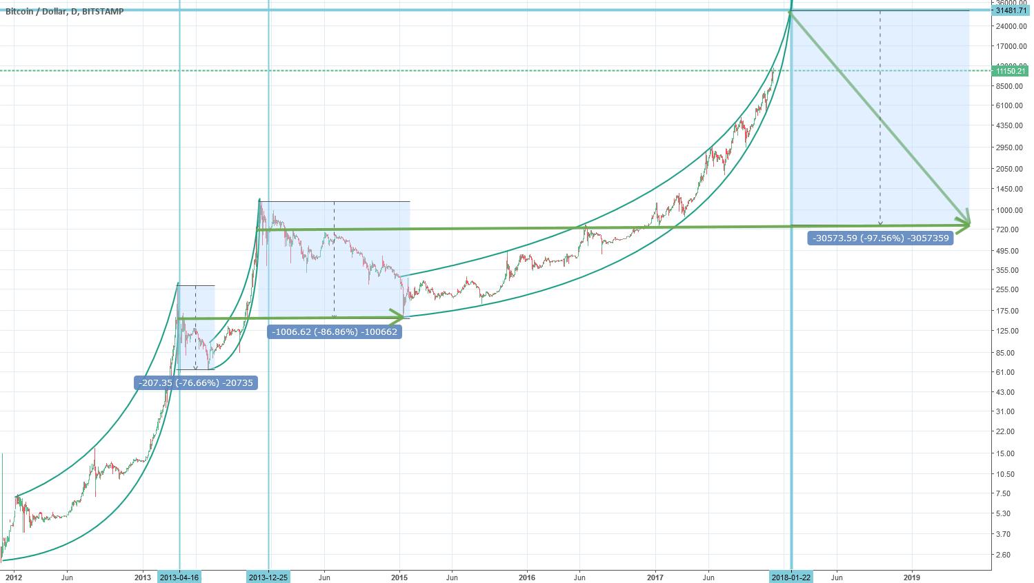BTCUSD Below $1000 after Reaching parabolic maximum at 30000