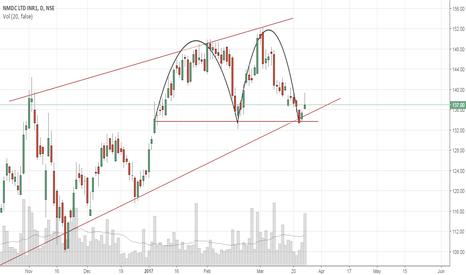 NMDC: NMDC Strong Buy