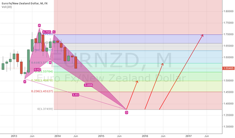 EURNZD: ture?