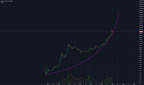 BTCUSD: parabola still intact $btc