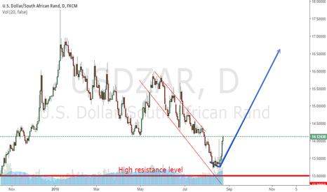 USDZAR: USDZAR prediction.