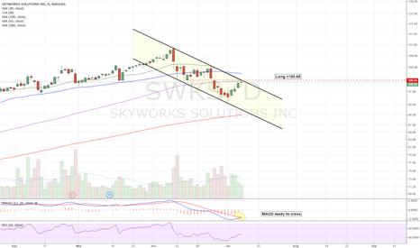 SWKS: Descending channel long setup