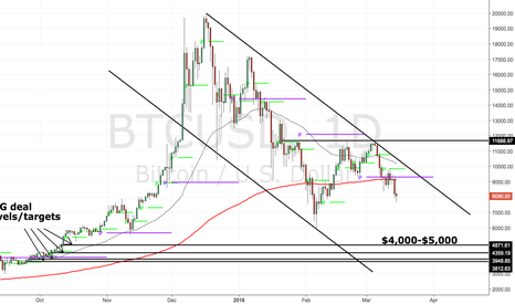 BTCUSD: Opportunity to double your money in Bitcoin