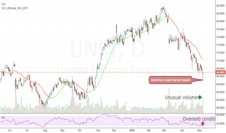 UNFI: UNFI ready to move higher