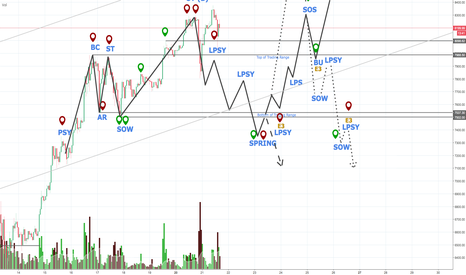 BTCUSD: BTC Accumulation and Distribution