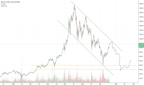 BTCUSD: BTC - BULL TRAP - why I am not buying at +$10,000