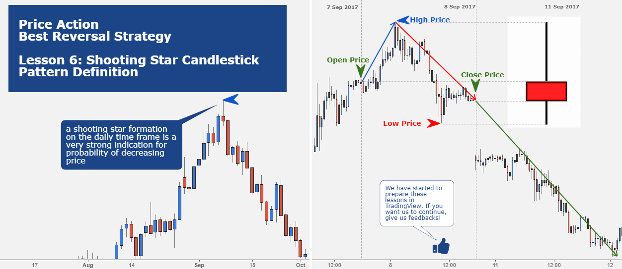 Price Action Lesson 6: Shooting Star Candlestick Pattern Def.